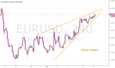 "EURUSD: ""Rising-Wedge"" Resistance Limits EURUSD Up-move"