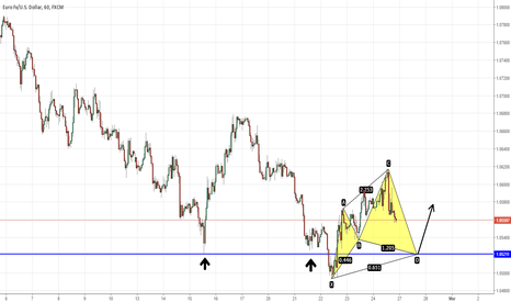 EURUSD: EURUSD Potential Cypher Pattern + Strong Support