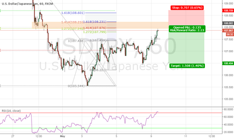 USDJPY: USDJPY Downtrend Continuation Trade Setup