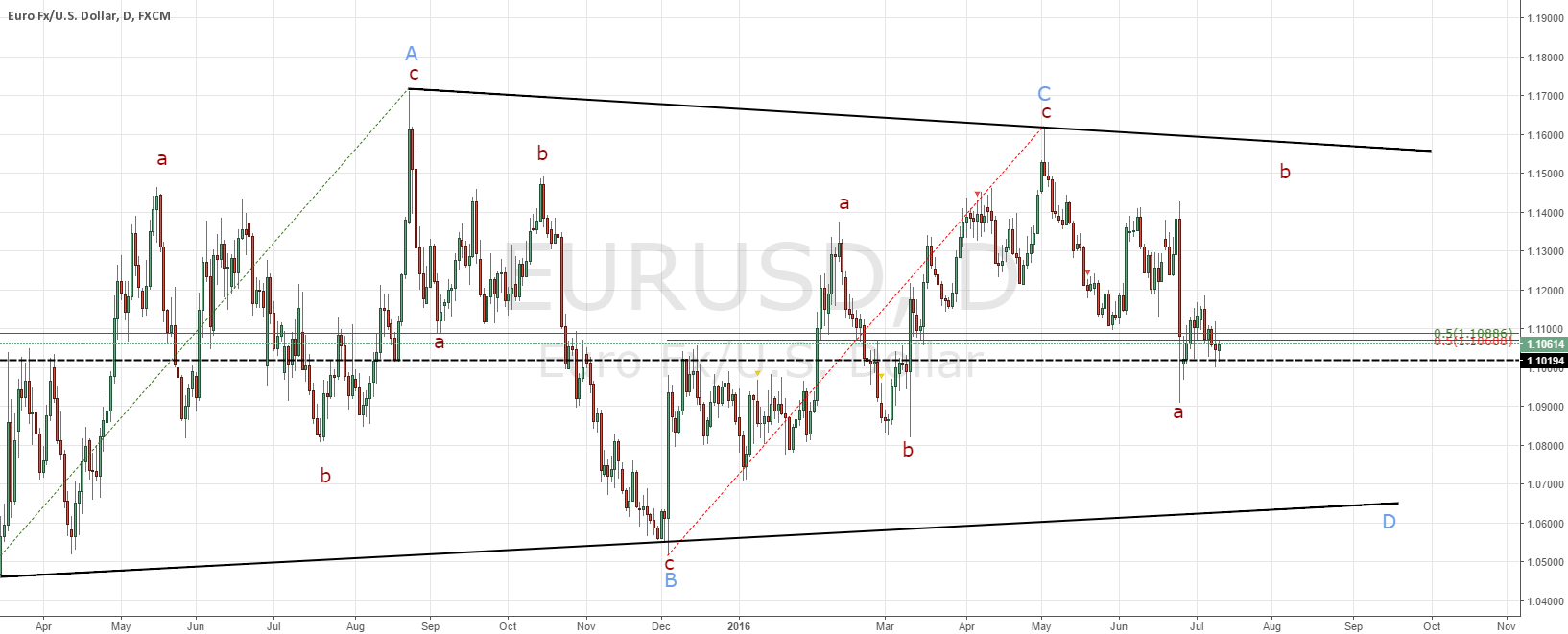 EURUSD bigger picture follow up and short term set-up