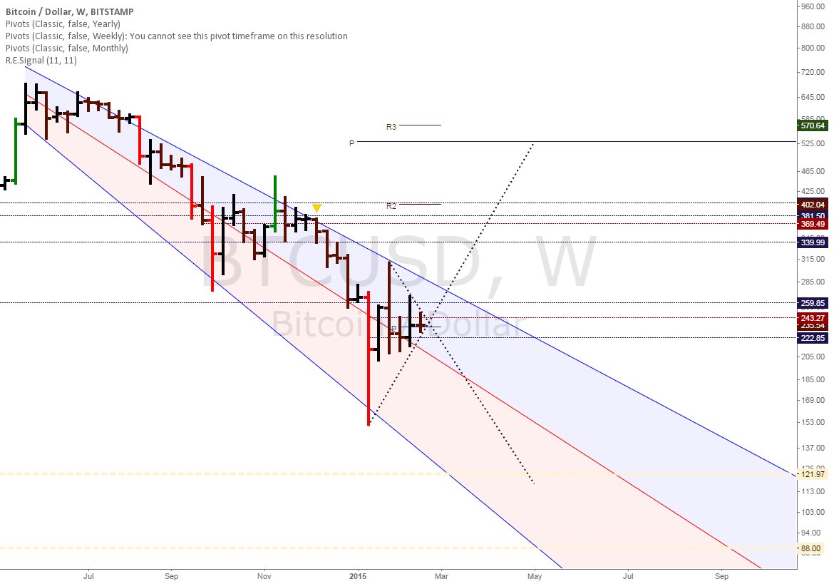 BTCUSD: Next week is decision week