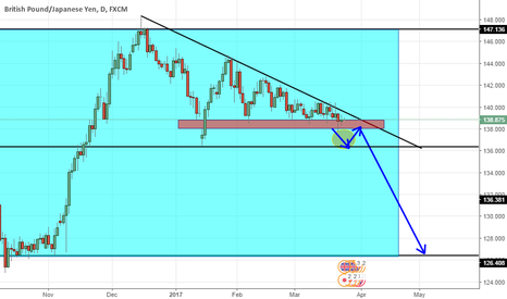 GBPJPY: After breaking the Support 138.000