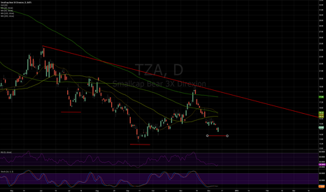 TZA: TZA: Slanted Inverted Head and Shoulders Pattern
