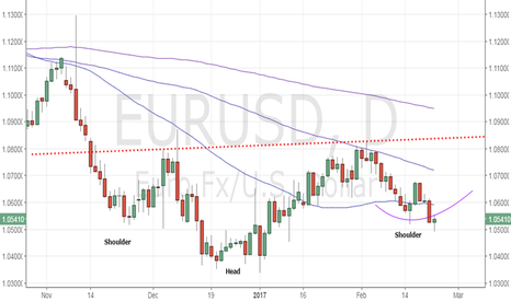 EURUSD:  EUR/USD - Don't rule out inverse head and shoulder