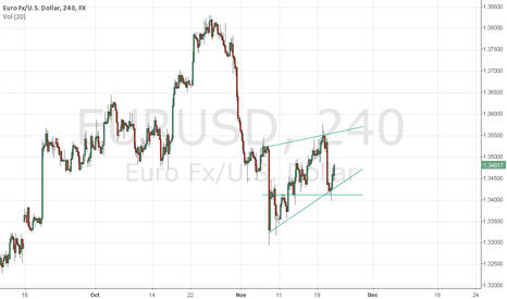 EURUSD: Play the triangle