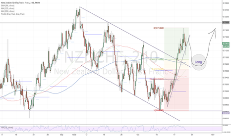 NZDCHF: NZDCHF-Possible Long Developing