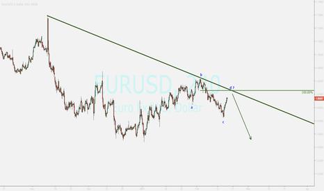 EURUSD: EUR...OVERVIEW