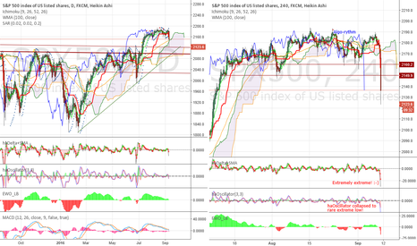 SPX500: Serious, but far from dramatic. Why does it feel painful then?