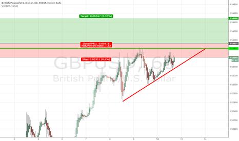 GBPUSD: Break Above