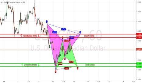 USDCAD: 2 Scenarios on USDCAD
