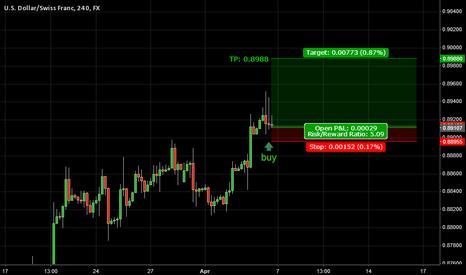 USDCHF: Buy Idea: USDCHF (4hr) - Apr 6, 2014