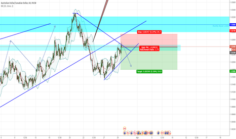 AUDCAD: AUDCAD Resistamce rejection SHORT term