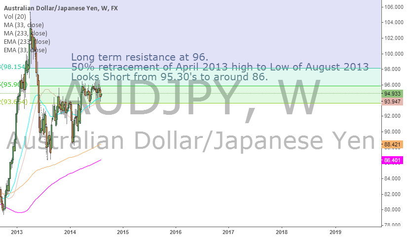 AUDJPY Looking south. What do you think?