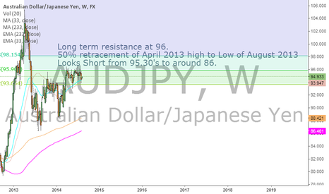 AUDJPY: AUDJPY Looking south. What do you think?