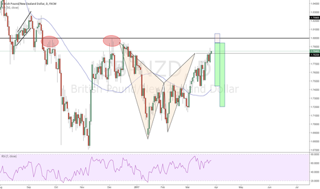 GBPNZD: Bearish Bat Formation