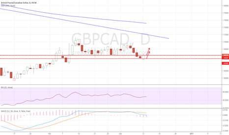 GBPCAD: EURCAD: Long idea on 2 levels