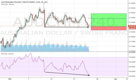 AUDCHF: Bullish divergence approaching oversoal territory