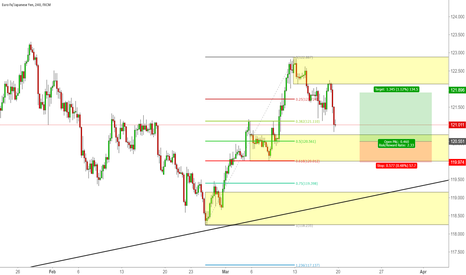 EURJPY: The Trend is up