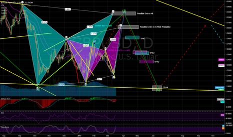 GBPUSD: Possible current Wave 4 Intermediate with Harmonic confirmation?