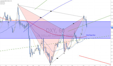 DXY: Bearish Gartley reached first target zone