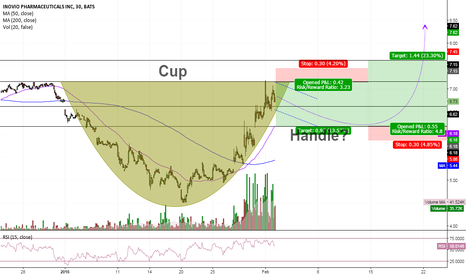 INO: Cup and Handle formation? $INO