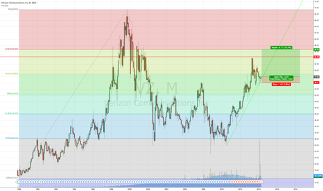 VZ: VZ Also Bullish on Monthly Chart, See Other Post