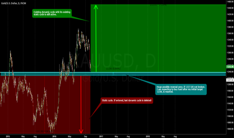 XAUUSD: GOLD / Static vs Dynamic / Join the Gold Cartel