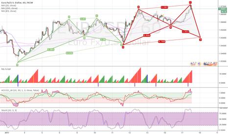 EURUSD: EUR/USD short on 1h tf as triggered 1.071 level (=9 =Gann)