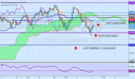 USDJPY: Dollar clawing back