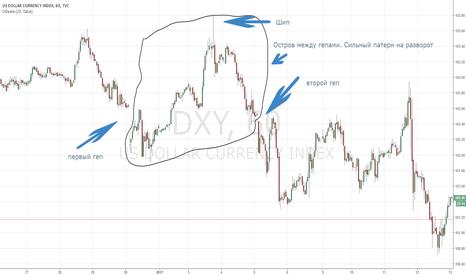 DXY: Индекс бакса