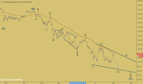 USDJPY: USDJPY - possible diagonal triangle