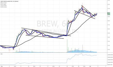 BREW: $BREW - this one is going to $22 easy next week