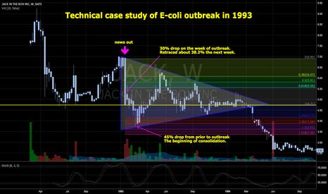 JACK: $CMG $JACK case study of e-coli outbreak
