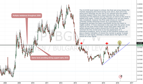JPYBGN: The JPY/BGN currency pair is at a critical level (area)