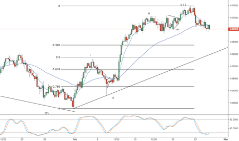 AUDNZD: aud/nzd -- weekend video -- correction to buy