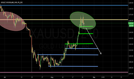XAUUSD: GOLD direction is not clear. Range between 1150 - 1168