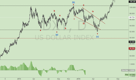 DXY: NOTE:KEEP SELLING $DOLLAR$