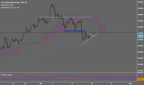 USDCHF: USDCHF breakout after consolidation