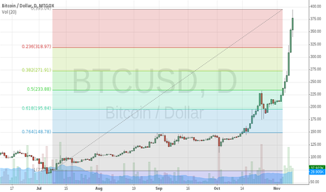 BTCUSD: BTCUSD Retrace On First Signs of Weakness