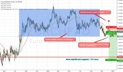 EURCHF: EURCHF short - 9 December 2016 (But only posted on 4 Jan 2016)
