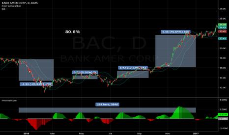 BAC: BAC momentum trading