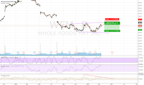 WFM: WFM, divergence started playing now