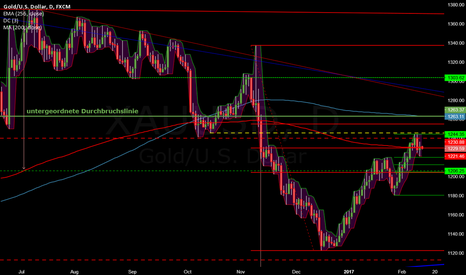 XAUUSD: Below the MA