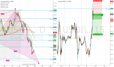 USOIL: USOIL bearish pin bar