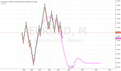 EURUSD: Pessimist but very likely collapse of EURO