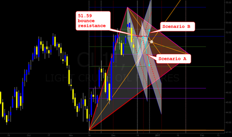 CL1!: OIL Bounce GT Projection