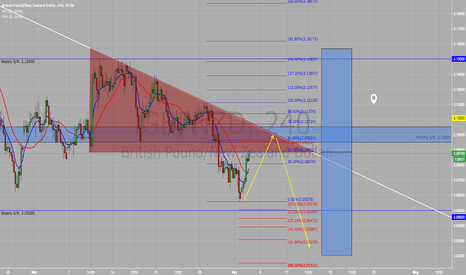 GBPNZD: Descending Triangle on GBPNZD