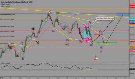 AUDNZD: AUDNZD-POTENTIAL BUY OPPORTUNITIES