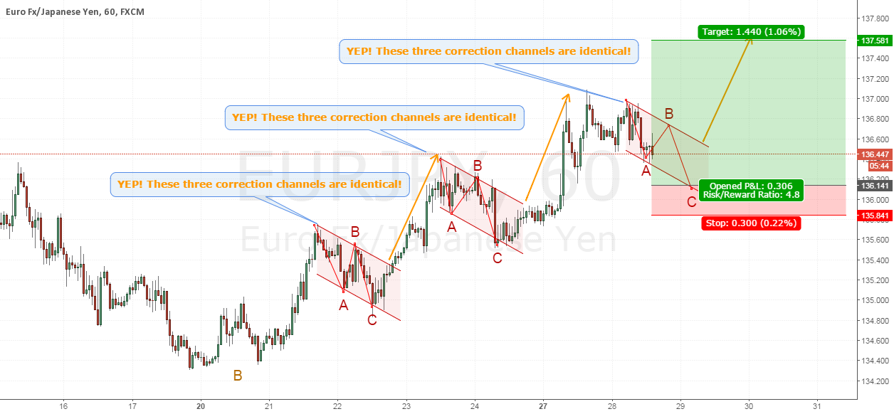 Trade #16 EURJPY - Long for the next Euro wave. FAILED