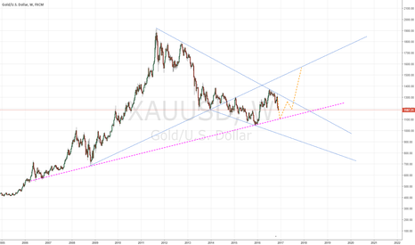 XAUUSD: XAUUSD - I know its weekly.. But check this out!